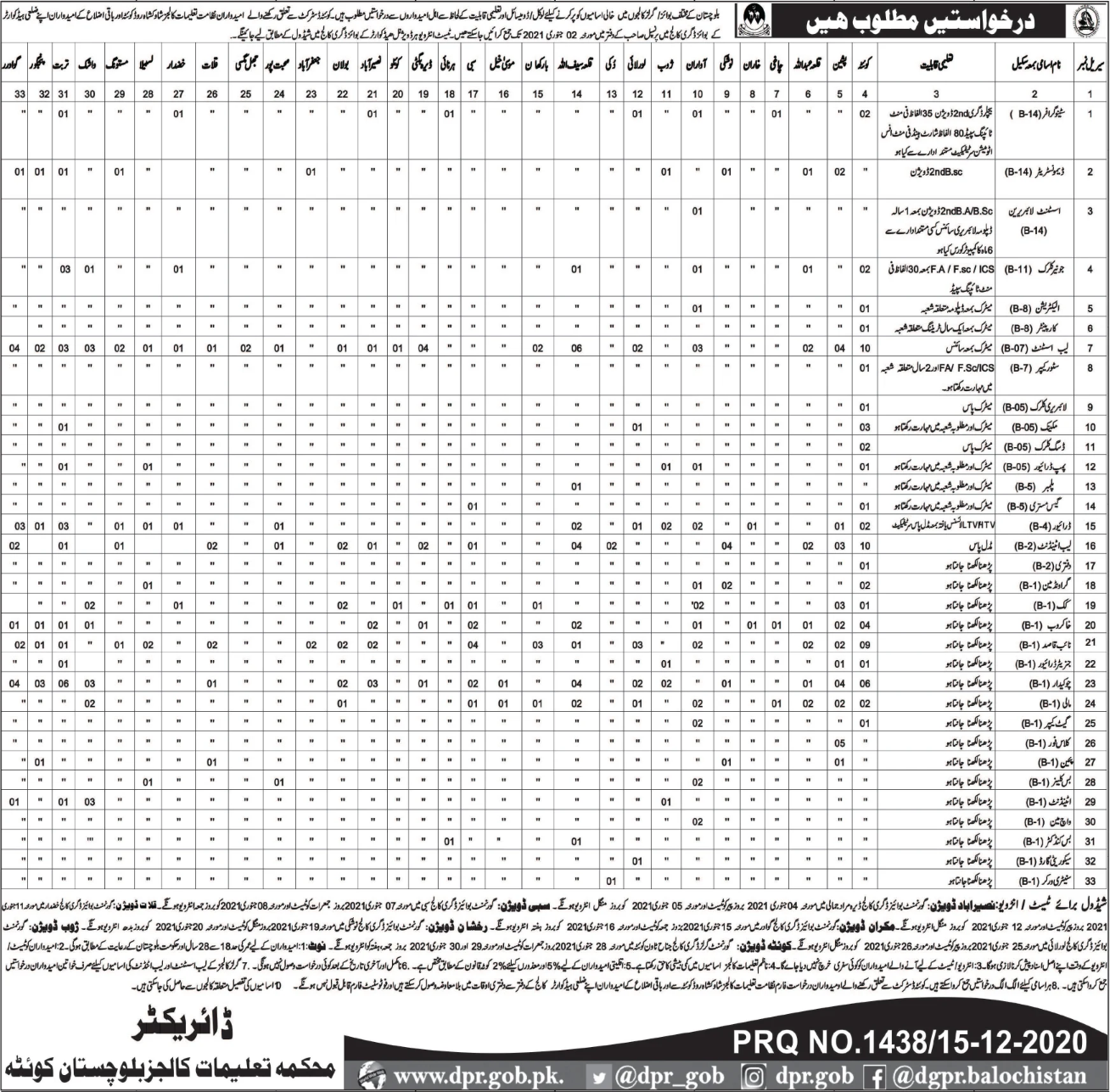 Balochistan Education Department Jobs 2021 Application Form Eligibility Criteria Interview Schedule