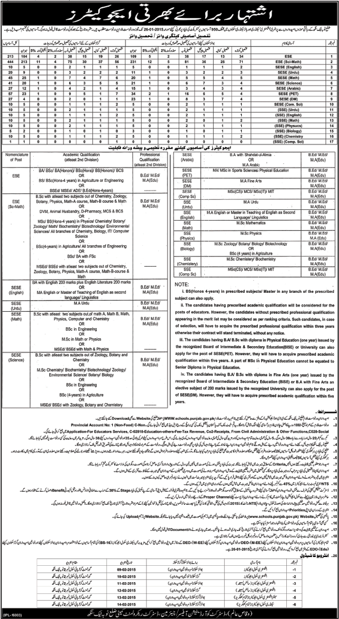 Punjab Toba Tek Singh Educators Jobs 2015 Ads NTS Test Preparation
