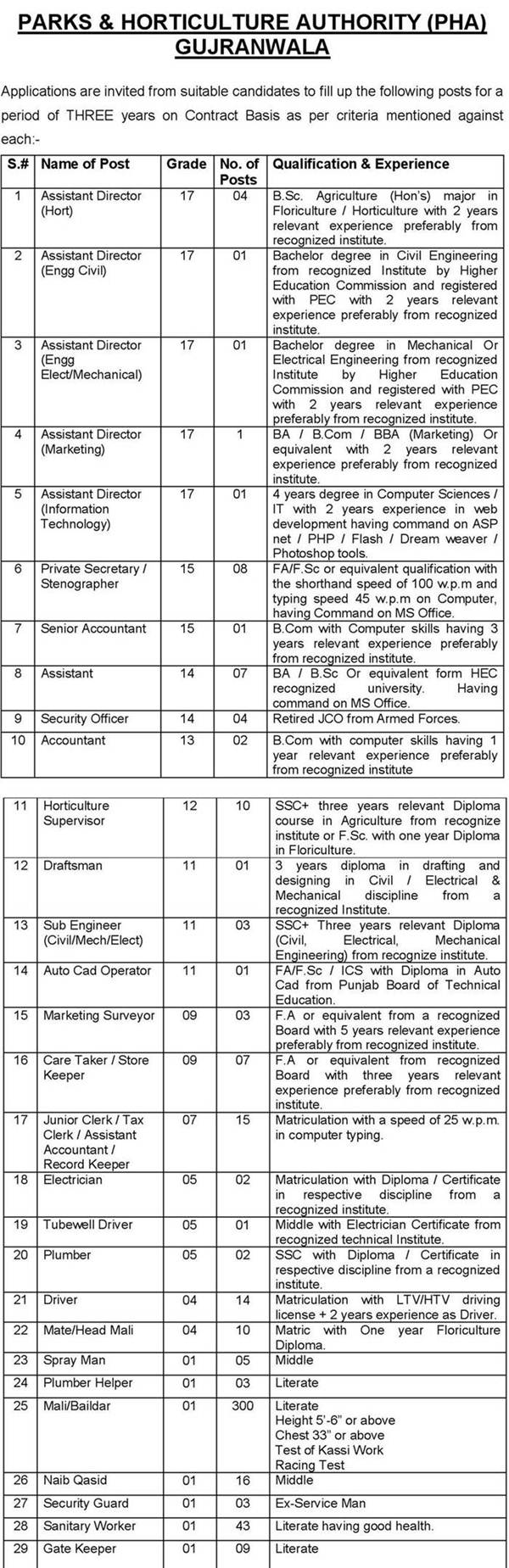 Parks & Horticulture Authority (PHA) Gujranwala Jobs 2015 NTS Test Preparation