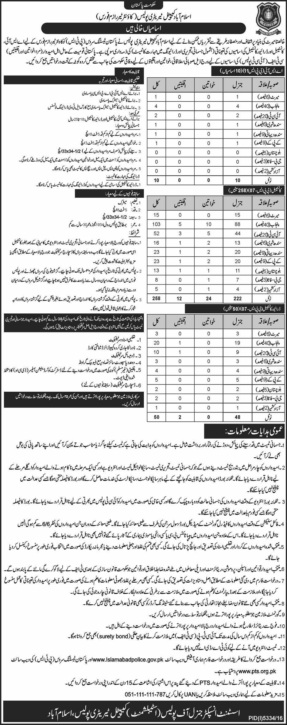Islamabad Capital territory Jobs 2017