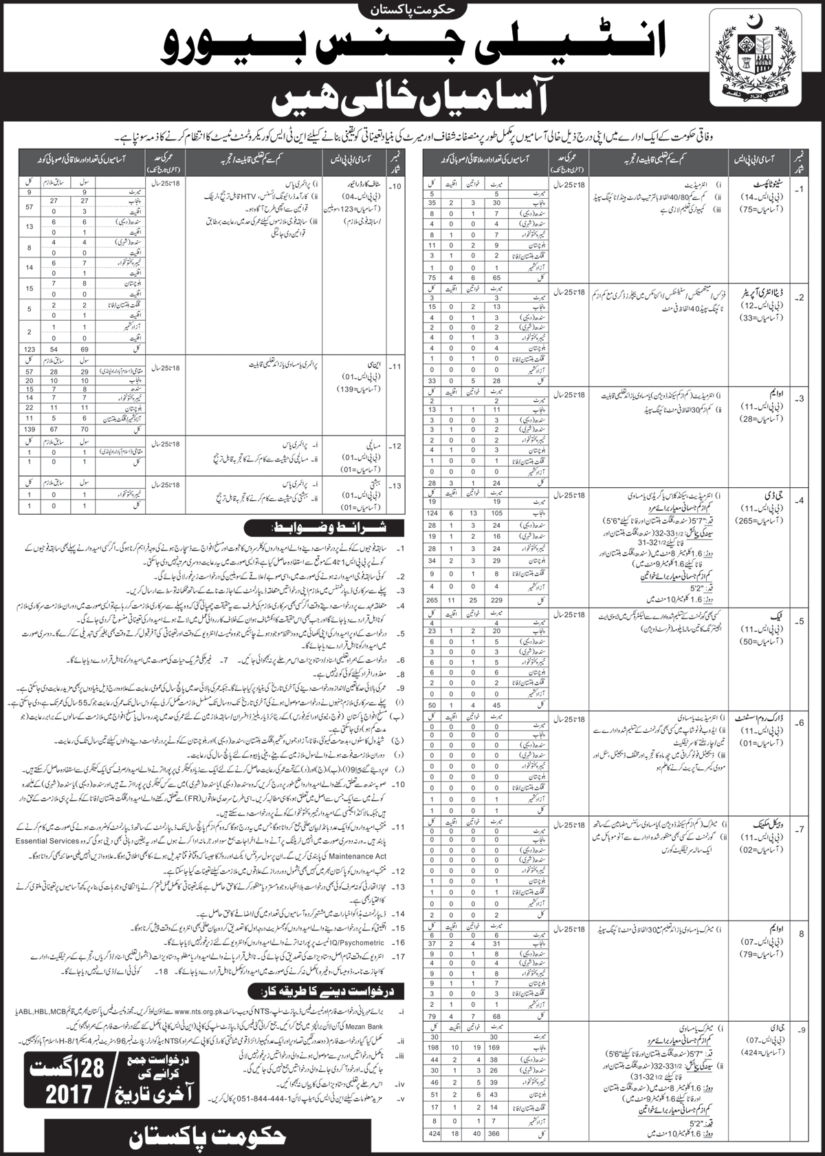 Intelligence Bureau Pakistan jobs 2017