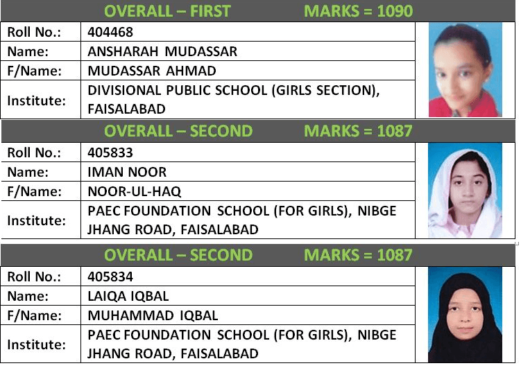 BISE Faisalabad 10th class positions Holders list 2019